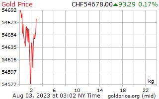 1 dia de ouro preço por quilograma em francos suíços suíços