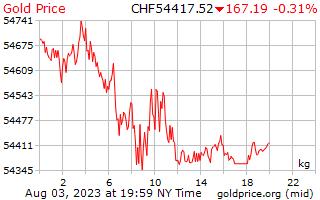 1 일 골드 스위스 스위스 프랑에 킬로그램 당 가격