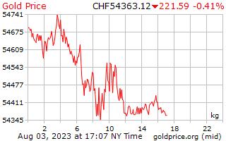 1 ngày vàng giá mỗi kilôgam trong Franc Thụy sĩ Thụy sĩ