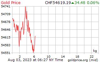 1 יום זהב המחיר לכל קילוגרם של פרנקים שוויצריים