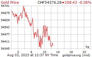 1 ημέρα χρυσός τιμή ανά χιλιόγραμμο σε ελβετικά φράγκα Ελβετίας