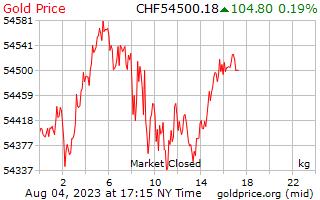 1 天黄金价格每公斤在瑞士瑞士法郎