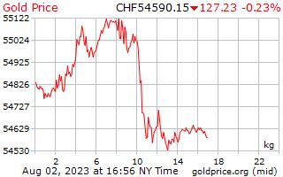 1 Tag Gold Preis pro Kilogramm in Schweizer Franken