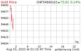 1 hari Gold Harga per Kilogram di Swiss Franc Swiss