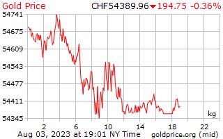 1 दिन सोने की कीमत प्रति किलोग्राम में स्विस स्विस फ़्रैंक