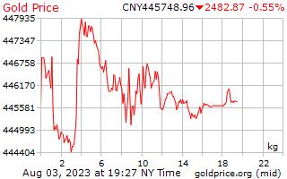 1 天黄金价格每公斤人民币