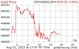 1 יום זהב המחיר לכל קילוגרם של יואן