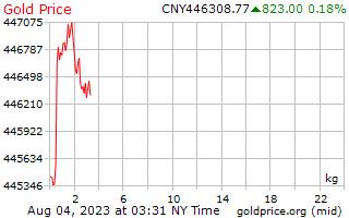 1 день золото цена за килограмм в китайский юань