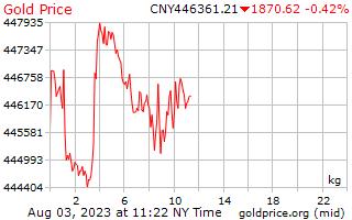 1 วันทองราคาต่อกิโลกรัมที่หยวนจีน