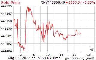 1 天黃金價格每公斤人民幣