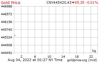 Precio 1 día oro por kilogramo en Yuan Chino
