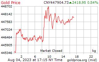 1 dia de ouro preço por quilograma no Yuan Chinês