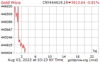 1 दिन सोने की कीमत प्रति किलोग्राम में चीनी युआन