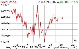 1 dag goud prijs per Kilogram in Chinese Yuan