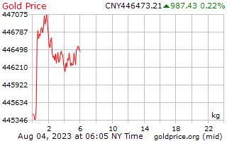 1 hari emas harga sekilogram di China Yuan