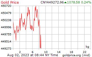 1 Day Gold Price per Kilogram in Chinese Yuan