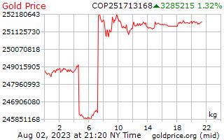 1 день золото цена за килограмм в колумбийских песо