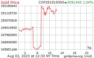 1 dag goud prijs per Kilogram in Colombiaanse peso