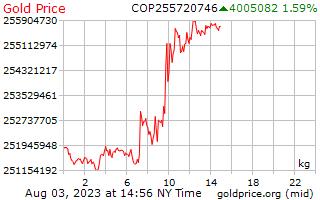 1 Tag Gold Preis pro Kilogramm in kolumbianischen Pesos