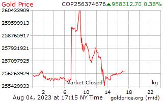 1 天黃金價格每公斤在哥倫比亞比索