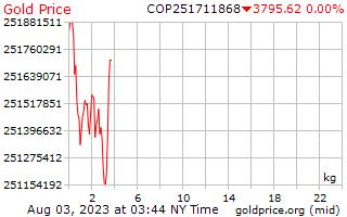 1 Day Gold Price per Kilogram in Colombian Pesos