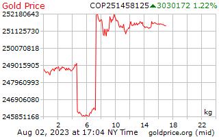1 วันทองราคาต่อกิโลกรัมในโคลัมเบีย Pesos