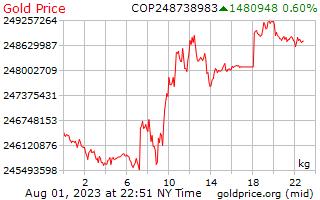 1 ημέρα χρυσός τιμή ανά χιλιόγραμμο σε Κολομβίας πέσος