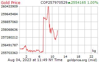 1 giorno oro prezzo per chilogrammo in Pesos colombiani