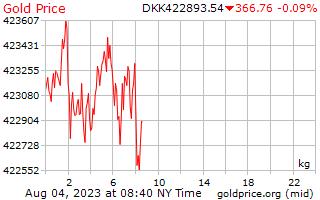 1 दिन सोने की कीमत प्रति किलोग्राम में डेनिश क्रोन