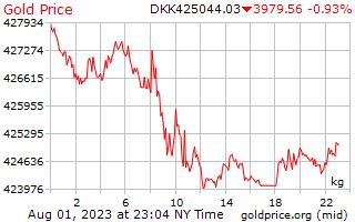 1 giorno oro prezzo per chilogrammo in corona danese