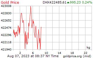 سعر الذهب يوم 1 للكيلوغرام الواحد في كرونة دانمركية