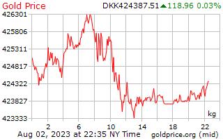 1 יום זהב המחיר לכל קילוגרם של כתר דני