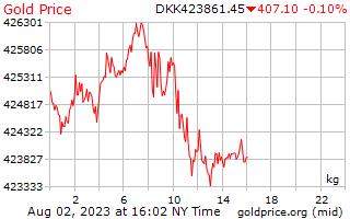 1 ημέρα χρυσός τιμή ανά χιλιόγραμμο σε δανικές κορόνες