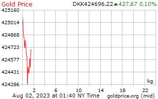1 วันทองราคาต่อกิโลกรัมในโครนเดนมาร์ก