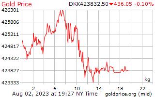 1 день золото цена за килограмм в Датская крона