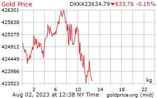 1 Day Gold Price per Kilogram in Danish Krone