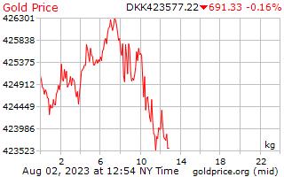 1 dag goud prijs per Kilogram in Deense kroon