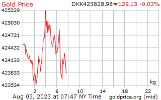 1 ngày vàng giá mỗi kilôgam trong Krone Đan Mạch