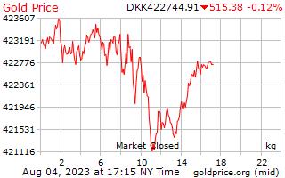 덴마크 크로네에서 킬로그램 당 1 일 골드 가격