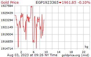1 ngày vàng giá mỗi kilôgam trong Pound Ai Cập