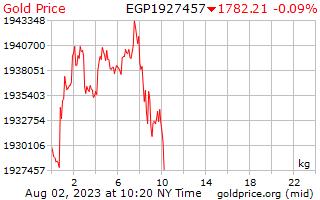 1 Day Gold Price per Kilogram in Egyptian Pounds