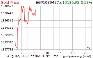 1 Tag Gold Preis pro Kilogramm in ägyptische Pfund