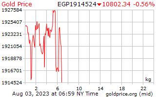 1 день золото цена за килограмм в египетских фунтов