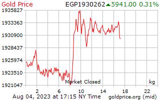 1 दिन सोने की कीमत प्रति किलोग्राम मिस्र के पाउंड में
