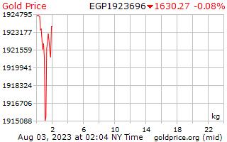 1 hari Gold Harga per Kilogram dalam Pound Mesir