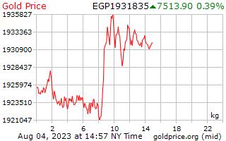 1 journée d'or prix par kilogramme en livres égyptiennes