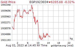 سعر الذهب يوم 1 للكيلوغرام الواحد بالجنيه المصري