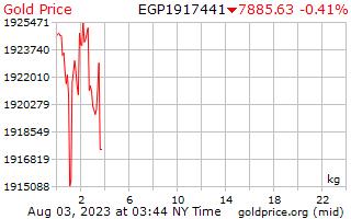 1 天黄金价格每公斤在埃及镑