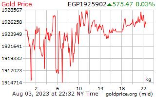 1 dag goud prijs per Kilogram in Egyptische pond