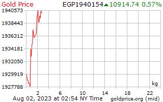 1 יום זהב המחיר לכל קילוגרם ב לירות מצריות